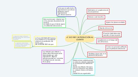 Mind Map: ISO 9001 SATISFACCIÓN AL CLIENTE