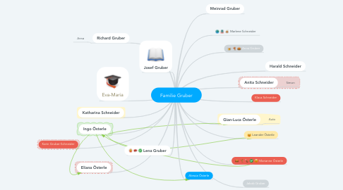 Mind Map: Familie Gruber
