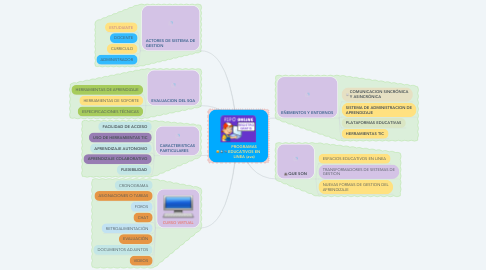 Mind Map: PROGRAMAS EDUCATIVOS EN LINEA (ava)