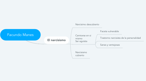 Mind Map: Facundo Manes