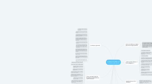 Mind Map: SISTEMA GENERAL DE RIESGOS LABORALES