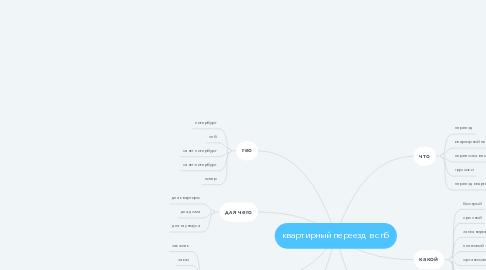 Mind Map: квартирный переезд в спб
