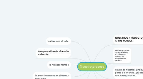 Mind Map: Nuestro proceso