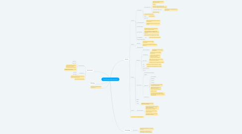 Mind Map: Fault Tolerant Microservices