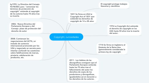 Mind Map: Copyright, curiosidades