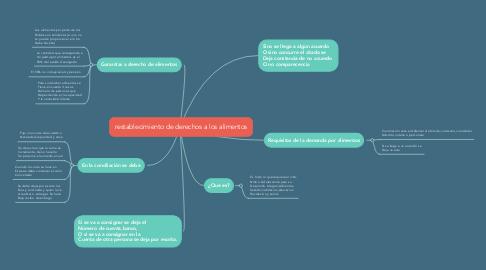 Mind Map: restablecimiento de derechos a los alimentos