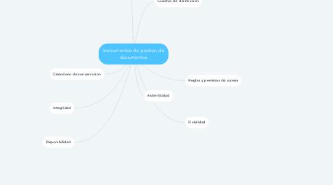 Mind Map: Instrumentos de gestion de documentos
