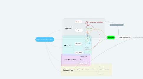 Mind Map: Préparer une intervention