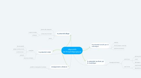 Mind Map: dispositifs techno-pédagogiques