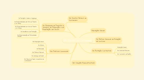Mind Map: Dos Direitos do Consumidor