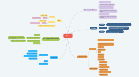 Mind Map: AVC