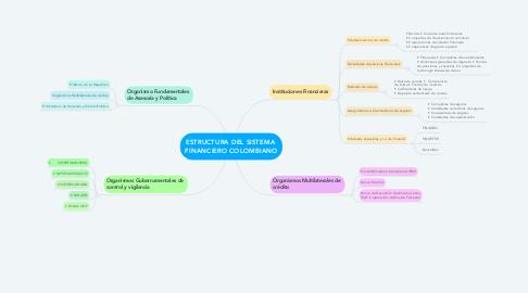 Mind Map: ESTRUCTURA DEL SISTEMA  FINANCIERO COLOMBIANO