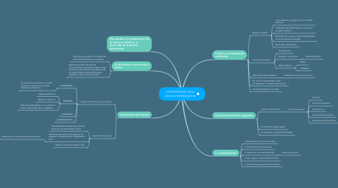 Mind Map: La Archivística como ciencia interdisciplinar