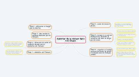 Mind Map: Apporter de la couleur dans nos locaux