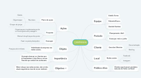 Mind Map: CAMPANHA