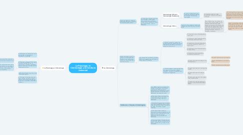 Mind Map: La Psicología en Criminología y la Conducta Antisocial