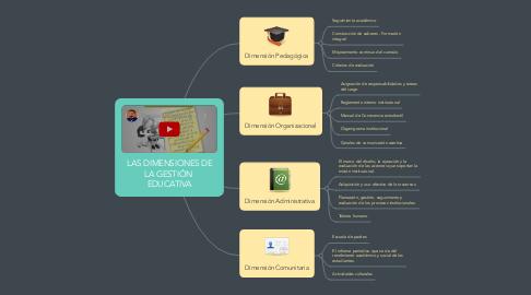 Mind Map: LAS DIMENSIONES DE LA GESTIÓN  EDUCATIVA