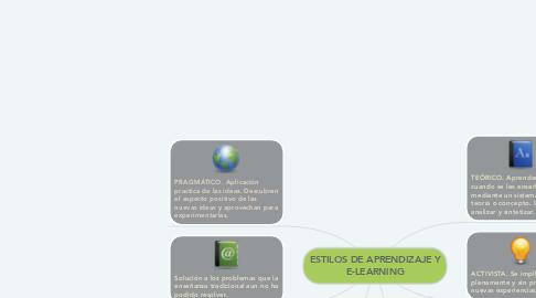 Mind Map: ESTILOS DE APRENDIZAJE Y E-LEARNING