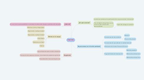 Mind Map: FRACKING