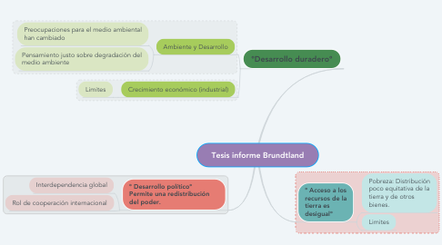 Mind Map: Tesis informe Brundtland