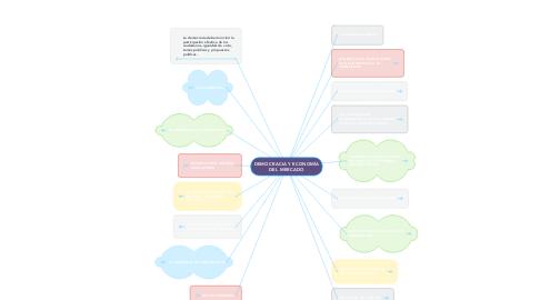 Mind Map: DEMOCRACIA Y ECONOMÍA DEL MERCADO