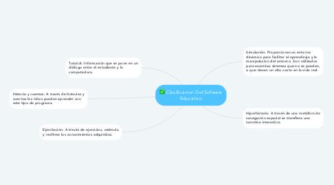 Mind Map: Clasificacion Del Sofware Educativo