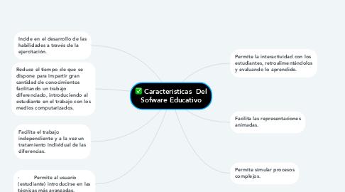 Mind Map: Caracteristicas  Del Sofware Educativo