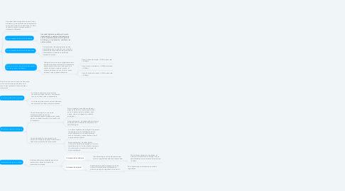 Mind Map: Fundamentos de la transmisión