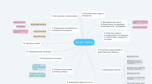 Mind Map: Процесс закупки