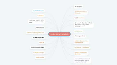 Mind Map: Introducción a la estadística