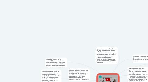 Mind Map: ACTORES DE COMERCIO INTERNACIONAL