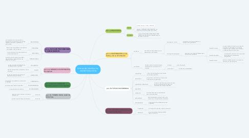 Mind Map: formas de clasificar la: INVESTIGACIÓN