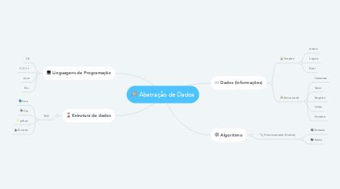Mind Map: Abstração de Dados