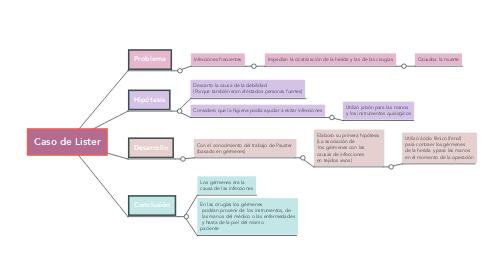 Mind Map: Caso de Lister