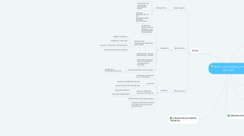 Mind Map: Bases conceptuales y retos de la EaD