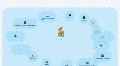 Mind Map: Aprende a Aprender