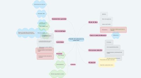 Mind Map: Filosofia de la educacion de paulo ferire