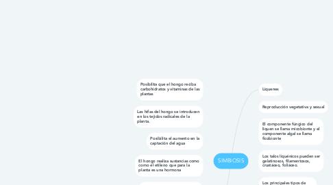 Mind Map: SIMBIOSIS