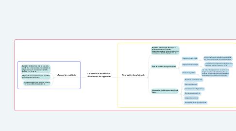 Mind Map: Las medidas estadísticas  Bivariantes de regresión