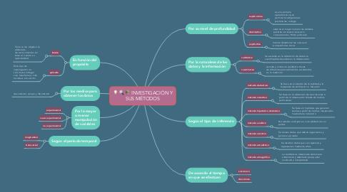 Mind Map: INVESTIGACIÓN Y SUS MÉTODOS