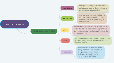 Mind Map: instructor sena