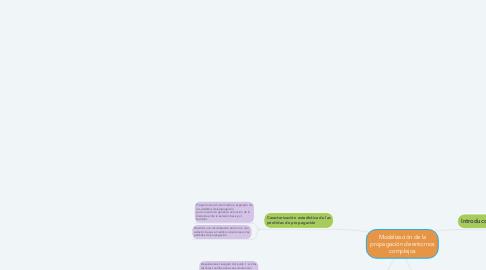 Mind Map: Modelización de la propagación de entornos complejos