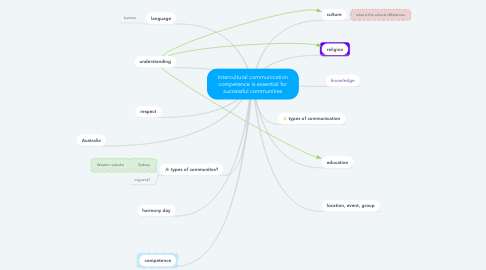 Mind Map: Intercultural communication competence is essential for successful communities