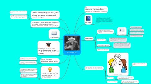 Mind Map: JEAN PIAGET.