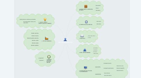 Mind Map: TIPOS DE INVESTGACIÓN