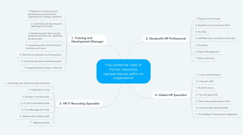 Mind Map: Four potential roles of human resources representatives within an organization