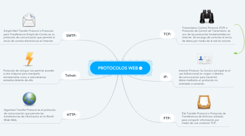 Mind Map: PROTOCOLOS WEB