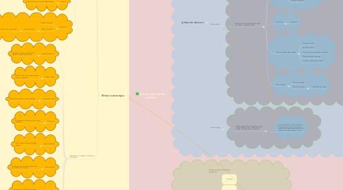 Mind Map: Marcos del método científico
