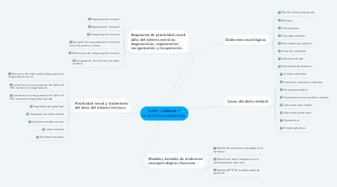 Mind Map: DAÑO CEREBRAL Y PLASTICIDAD NEURONAL