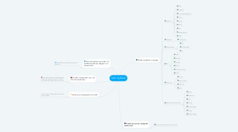 Mind Map: Syrer og Baser